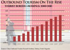 Esta gráfica nos muestra la importancia del turismo chino hacia el exterior. Fuente: China Outbond Tourism Research Institute, a través de Xinhua.
