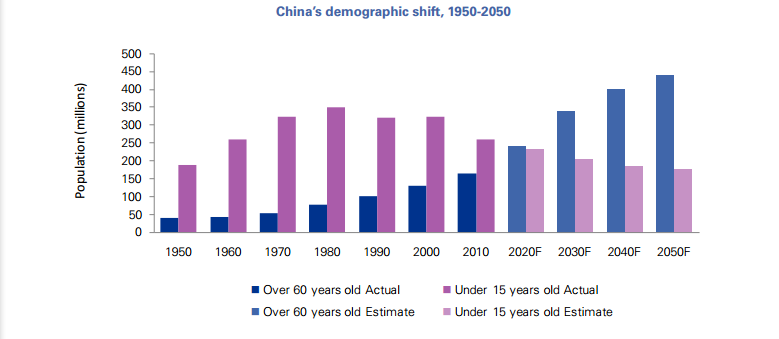 GRÁFICO NÚMERO 1: China's demographic shift, 1950-2050.  Fuente: KPMG.