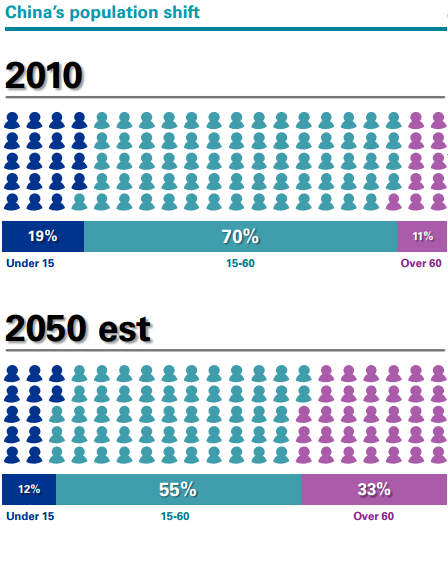 GRÁFICO NÚMERO 2: China's population shift, 1950-2050.  Fuente: KPMG.