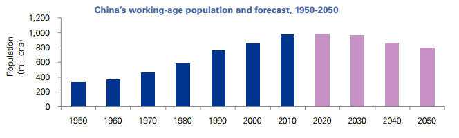GRÁFICO NÚMERO 3: China's working-age population and forecast, 1950-2050.  Fuente: KPMG.