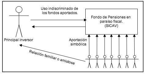 diagrama_fraudulento