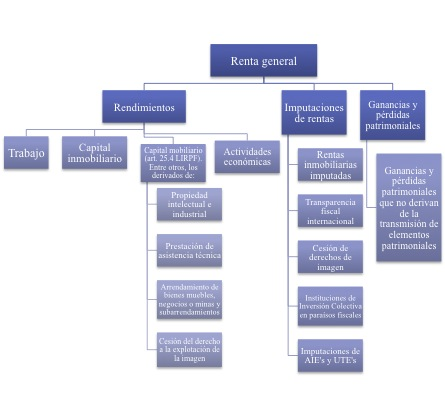 Gráfico elaborado a partir de aquél contenido en: http://simulacionempresarial.com/blog/?p=604