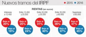 Fuente: CADENA SER ( http://www.cadenaser.com/economia/articulo/gobierno-anuncia-rebaja-media-irpf-125-2016/csrcsrpor/20140620csrcsreco_1/Tes)