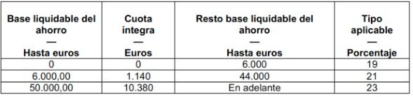 Base liquidable 2014 - 2