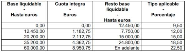 base liquidable 2014