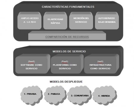 Esquema Modelos de implementación del cloud computing por el NIST [24]