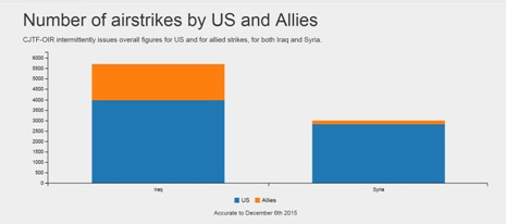 Gráfico sobre bombardeos en Irak y en Siria realizados por Estados Unidos (color azul) y su aliados (color naranja), realizado por la ONG Airwars.org. Sitio oficial: http://airwars.org/