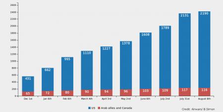 """Gráfico sobre la propoción entre bombardeos en Siria de Estados Unidos (azul) con relación a sus demás aliados (rojo) entre Diciembre del 2014 y Agosto del 2015, publicado en este reporte de Airwars.org titulado: """"First year of Coalition airstrikes helped stall Islamic State – but at a cost"""""""