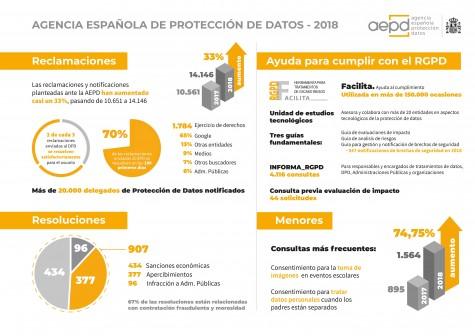 Memoria-AEPD-2018